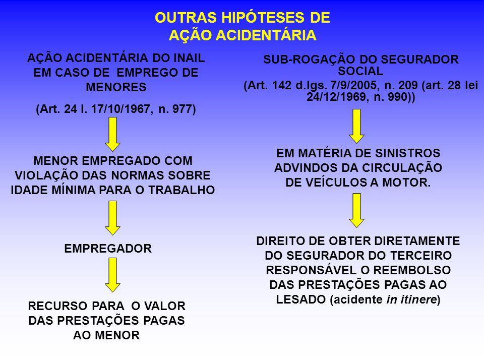 AÇÃO ACIDENTÁRIA DO INAIL EM CASO DE EMPREGO DE MENORES (Art. 24 l. 17/10/1967, n. 977) OUTRAS HIPÓTESES DE AÇÃO ACIDENTÁRIA EMPREGADOR MENOR EMPREGAD