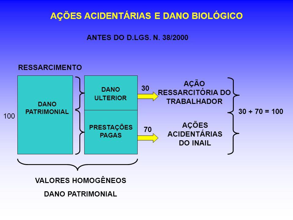 AÇÕES ACIDENTÁRIAS E DANO BIOLÓGICO 100 DANO PATRIMONIAL 70 AÇÃO RESSARCITÓRIA DO TRABALHADOR AÇÕES ACIDENTÁRIAS DO INAIL PRESTAÇÕES PAGAS DANO ULTERIOR 30 30 + 70 = 100 VALORES HOMOGÊNEOS DANO PATRIMONIAL ANTES DO D.LGS.