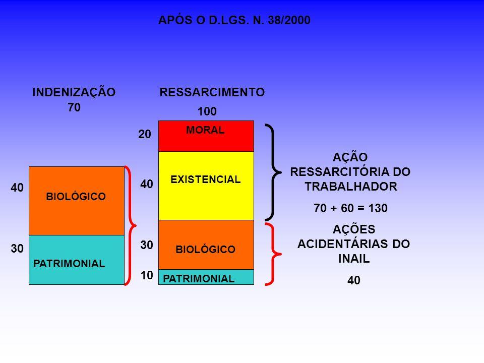 PATRIMONIAL BIOLÓGICO EXISTENCIAL MORAL 10 30 40 20 PATRIMONIAL BIOLÓGICO RESSARCIMENTOINDENIZAÇÃO 40 30 AÇÃO RESSARCITÓRIA DO TRABALHADOR 70 + 60 = 130 AÇÕES ACIDENTÁRIAS DO INAIL 40 APÓS O D.LGS.
