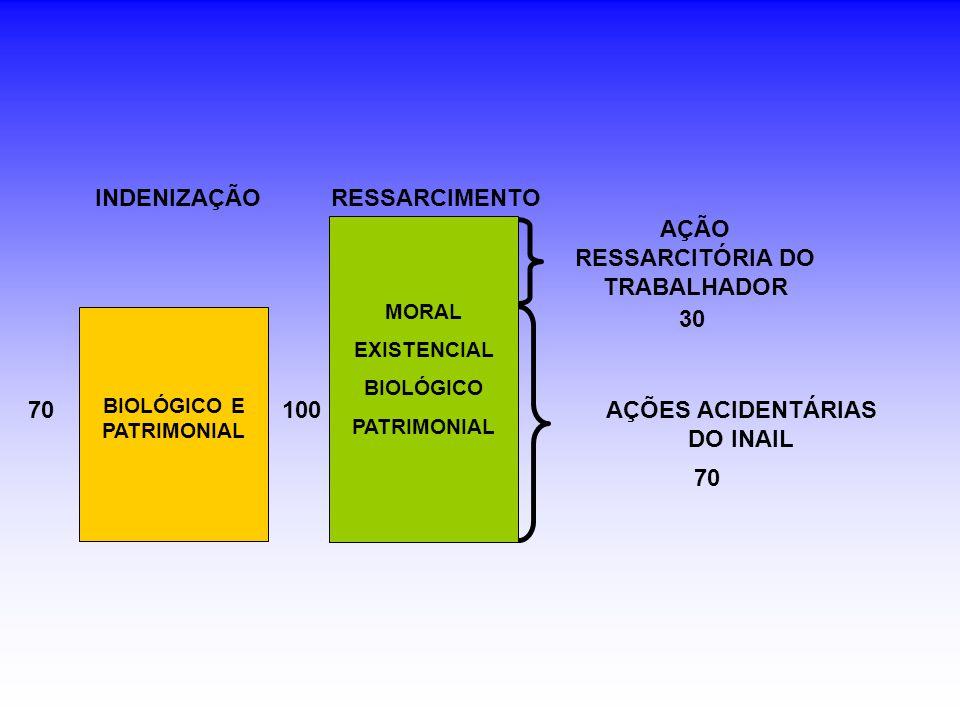 MORAL EXISTENCIAL BIOLÓGICO PATRIMONIAL 100 BIOLÓGICO E PATRIMONIAL RESSARCIMENTOINDENIZAÇÃO 70 AÇÃO RESSARCITÓRIA DO TRABALHADOR AÇÕES ACIDENTÁRIAS DO INAIL 70 30