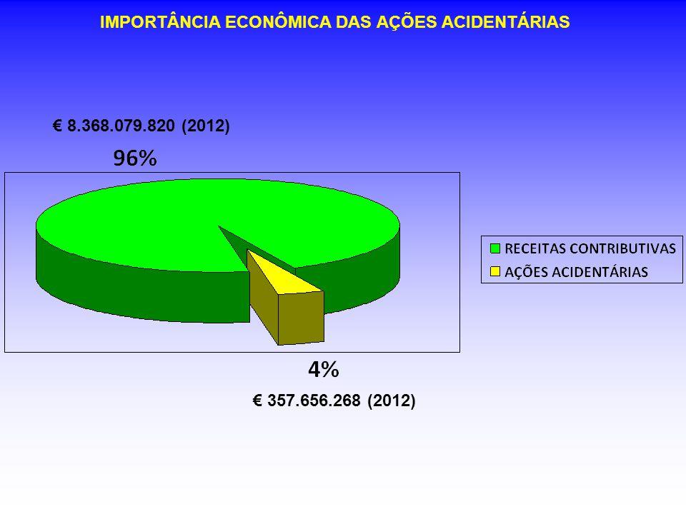 € 8.368.079.820 (2012) € 357.656.268 (2012) IMPORTÂNCIA ECONÔMICA DAS AÇÕES ACIDENTÁRIAS