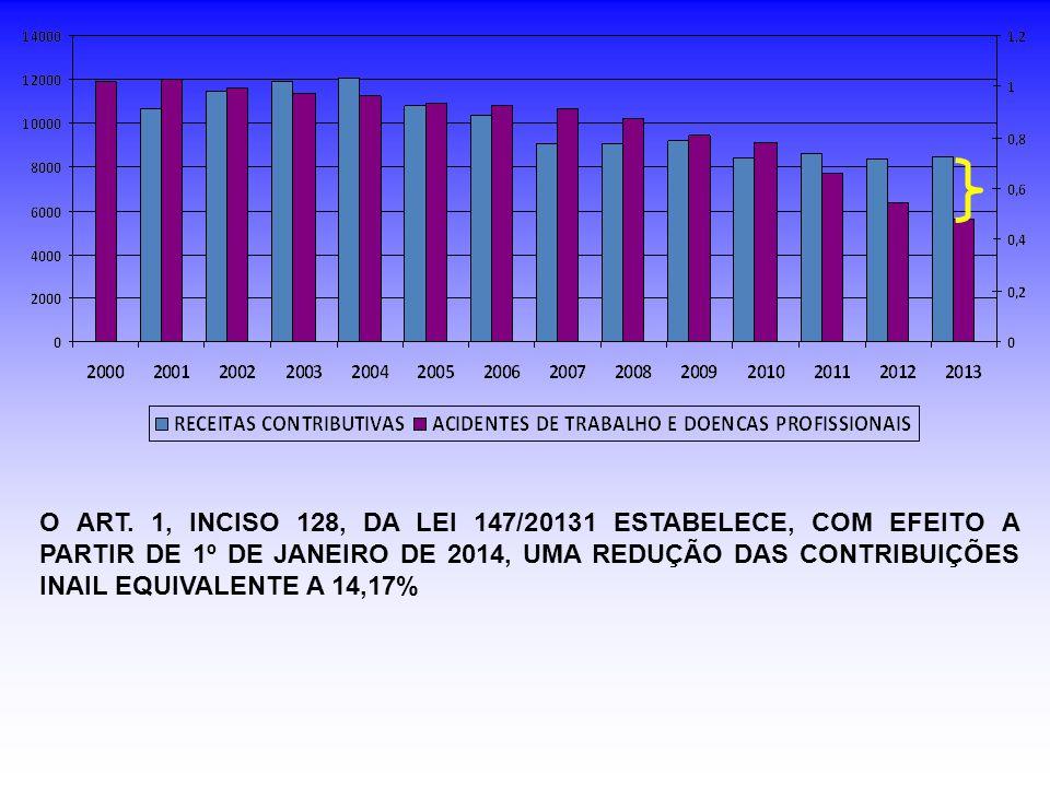 O ART. 1, INCISO 128, DA LEI 147/20131 ESTABELECE, COM EFEITO A PARTIR DE 1º DE JANEIRO DE 2014, UMA REDUÇÃO DAS CONTRIBUIÇÕES INAIL EQUIVALENTE A 14,