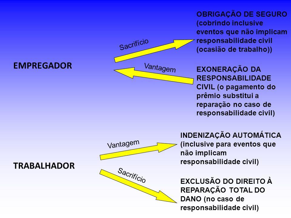 EMPREGADOR OBRIGAÇÃO DE SEGURO (cobrindo inclusive eventos que não implicam responsabilidade civil (ocasião de trabalho)) Sacrifício Vantagem EXONERAÇÃO DA RESPONSABILIDADE CIVIL (o pagamento do prêmio substitui a reparação no caso de responsabilidade civil) TRABALHADOR Sacrifício Vantagem INDENIZAÇÃO AUTOMÁTICA (inclusive para eventos que não implicam responsabilidade civil) EXCLUSÃO DO DIREITO À REPARAÇÃO TOTAL DO DANO (no caso de responsabilidade civil)