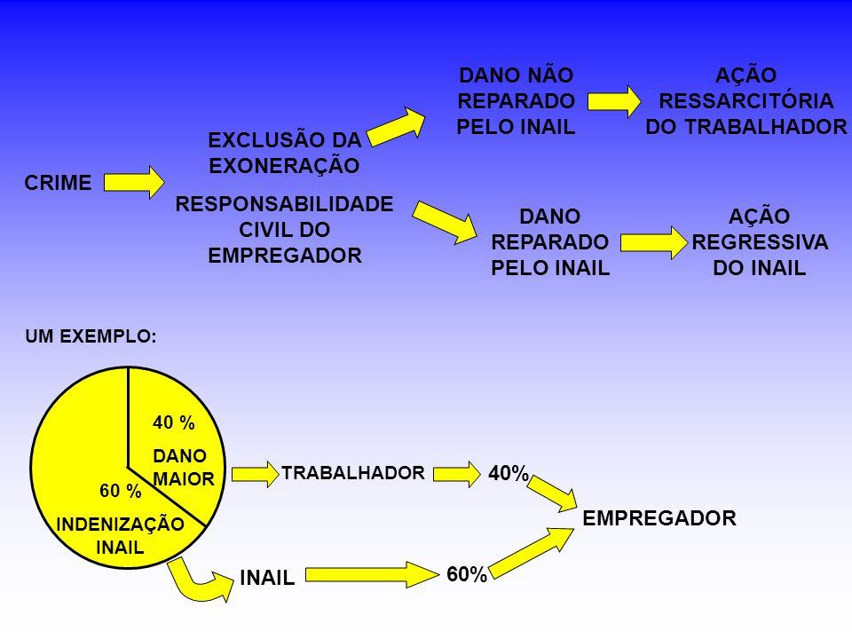 EXCLUSÃO DA EXONERAÇÃO RESPONSABILIDADE CIVIL DO EMPREGADOR DANO NÃO REPARADO PELO INAIL AÇÃO RESSARCITÓRIA DO TRABALHADOR DANO REPARADO PELO INAIL AÇÃO REGRESSIVA DO INAIL CRIME 40 % DANO MAIOR 60 % INDENIZAÇÃO INAIL TRABALHADOR INAIL 40% 60% EMPREGADOR UM EXEMPLO: