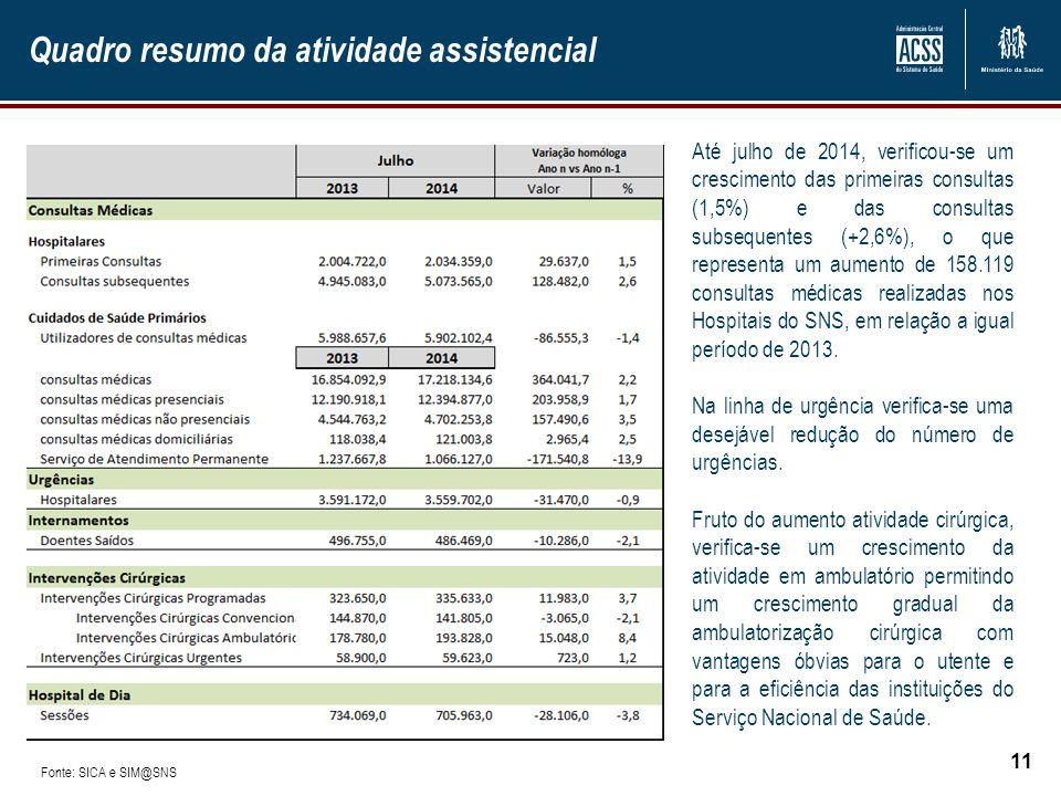 Quadro resumo da atividade assistencial 11 Até julho de 2014, verificou-se um crescimento das primeiras consultas (1,5%) e das consultas subsequentes (+2,6%), o que representa um aumento de 158.119 consultas médicas realizadas nos Hospitais do SNS, em relação a igual período de 2013.