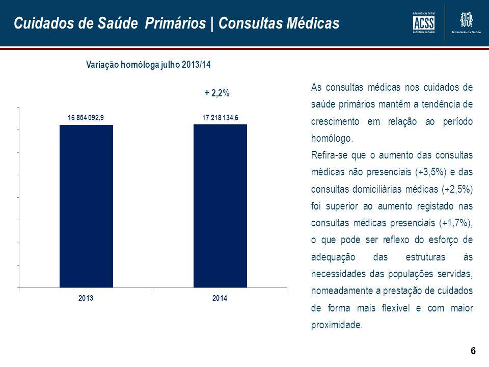 Cuidados de Saúde Primários | Consultas Médicas 6 + 2,2% As consultas médicas nos cuidados de saúde primários mantêm a tendência de crescimento em relação ao período homólogo.