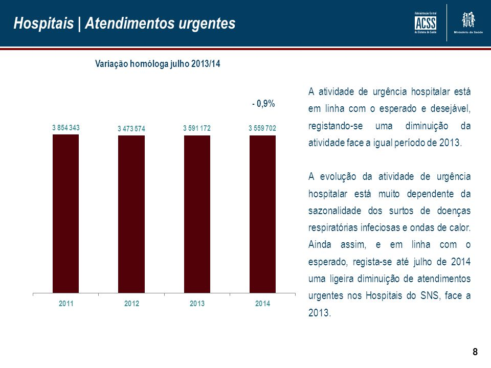 Hospitais | Internamento 9 Doentes Saídos Até julho de 2014 verificou-se uma diminuição de -2,1 % no número de doentes saídos, face ao período homólogo de 2013, confirmando-se assim a tendência de aumento da ambulatorização da atividade hospitalar.