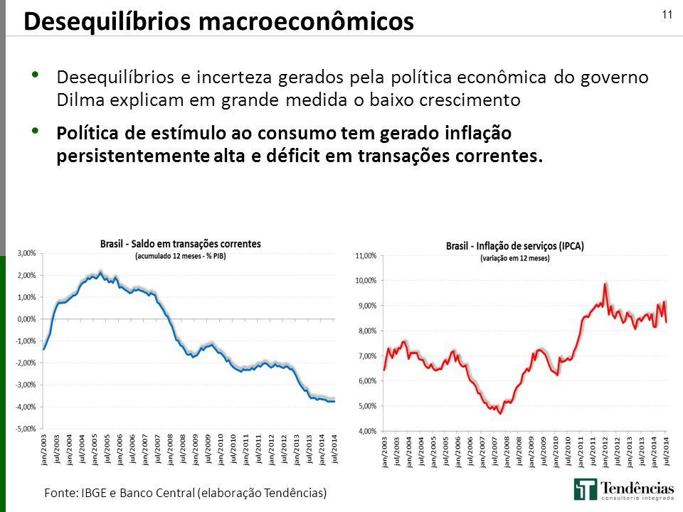 11 Desequilíbrios e incerteza gerados pela política econômica do governo Dilma explicam em grande medida o baixo crescimento Política de estímulo ao c