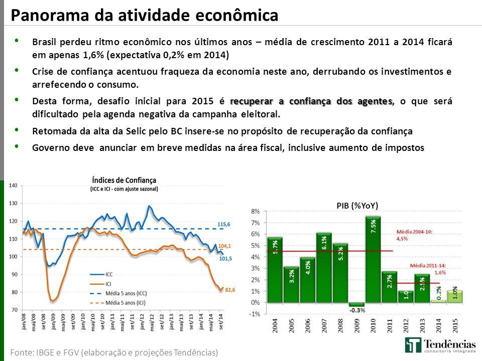 Panorama da atividade econômica Fonte: IBGE e FGV (elaboração e projeções Tendências) Brasil perdeu ritmo econômico nos últimos anos – média de cresci