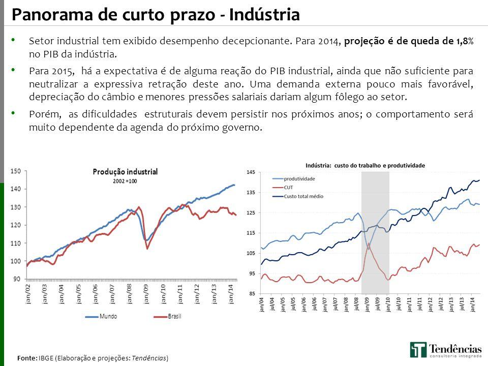 Fonte: IBGE (Elaboração e projeções: Tendências) (Q/Q-4) Panorama de curto prazo - Indústria Setor industrial tem exibido desempenho decepcionante. Pa