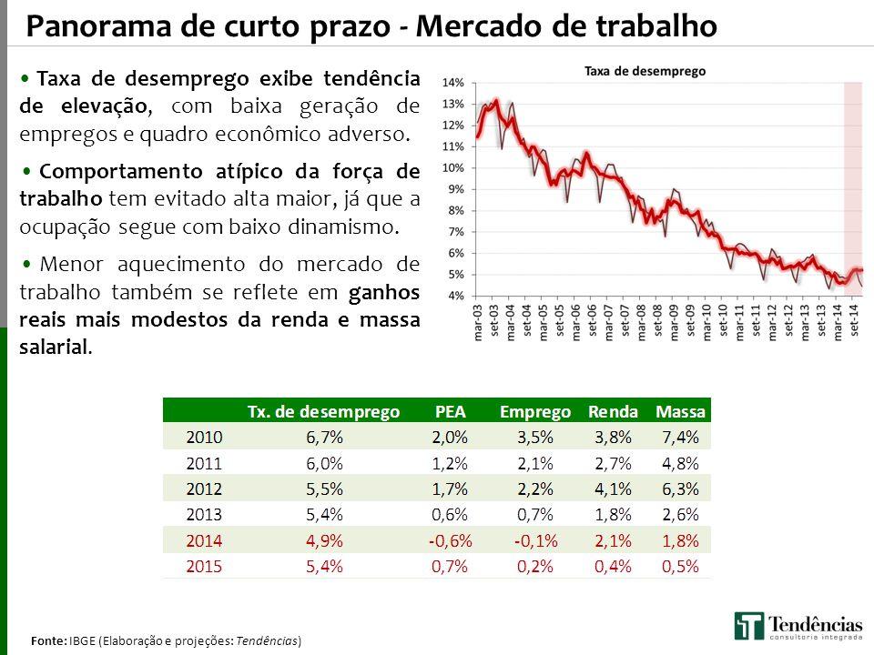Fonte: IBGE (Elaboração e projeções: Tendências) (Q/Q-4) Panorama de curto prazo - Mercado de trabalho Taxa de desemprego exibe tendência de elevação,