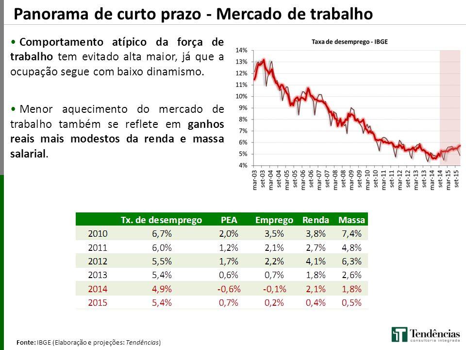 Fonte: IBGE (Elaboração e projeções: Tendências) (Q/Q-4) Panorama de curto prazo - Mercado de trabalho Comportamento atípico da força de trabalho tem