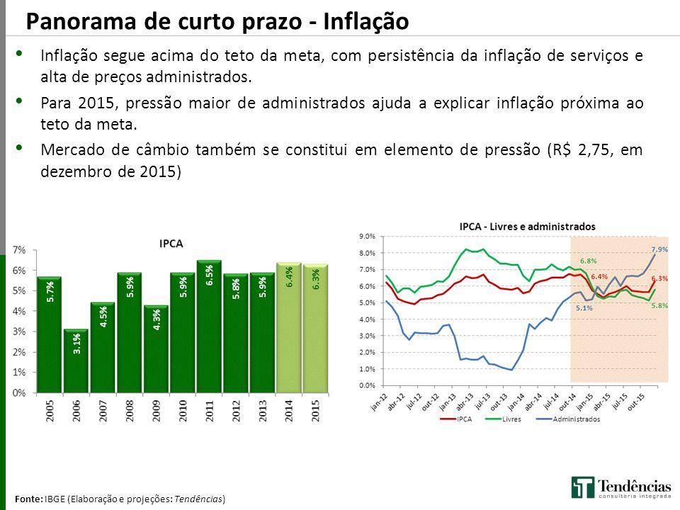 Fonte: IBGE (Elaboração e projeções: Tendências) (Q/Q-4) Inflação segue acima do teto da meta, com persistência da inflação de serviços e alta de preç