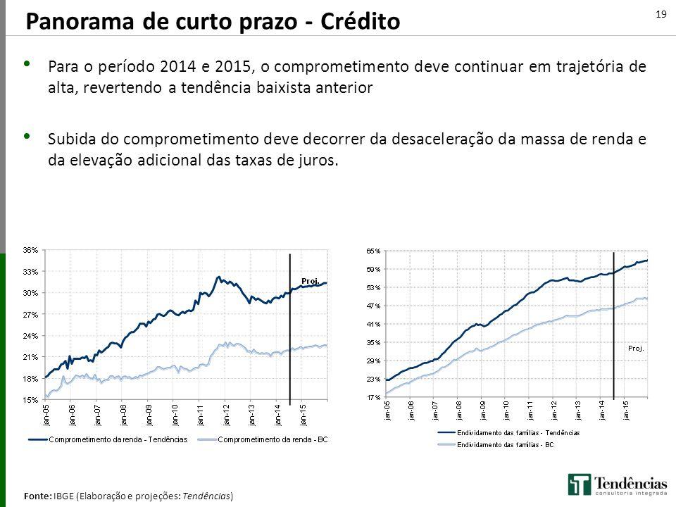 Panorama de curto prazo - Crédito Fonte: IBGE (Elaboração e projeções: Tendências) 19 (Q/Q-4) Para o período 2014 e 2015, o comprometimento deve conti