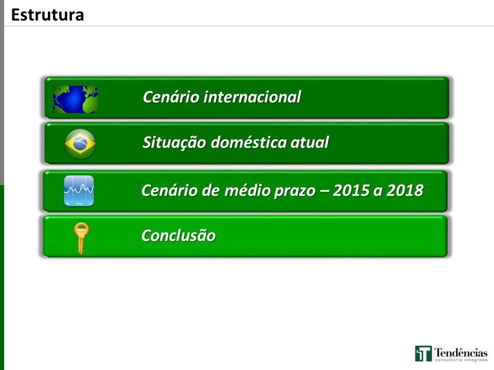 Cenário internacional Cenário de médio prazo – 2015 a 2018 Conclusão Estrutura Situação doméstica atual