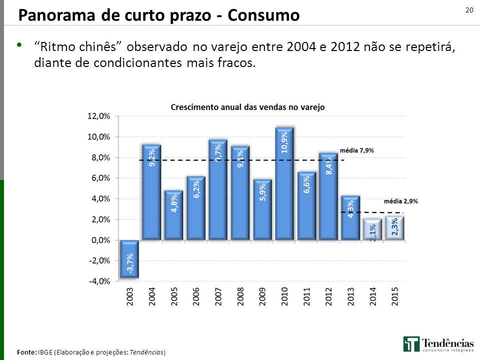 """Panorama de curto prazo - Consumo Fonte: IBGE (Elaboração e projeções: Tendências) 20 (Q/Q-4) """"Ritmo chinês"""" observado no varejo entre 2004 e 2012 não"""