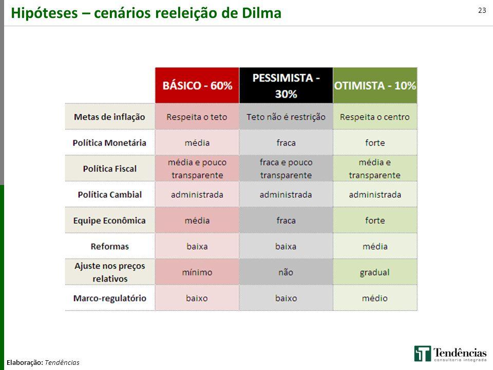 23 Hipóteses – cenários reeleição de Dilma Elaboração: Tendências