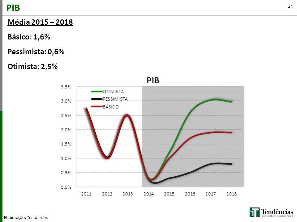24 PIB Elaboração: Tendências Média 2015 – 2018 Básico: 1,6% Pessimista: 0,6% Otimista: 2,5%
