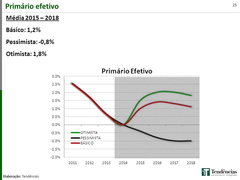 25 Primário efetivo Elaboração: Tendências Média 2015 – 2018 Básico: 1,2% Pessimista: -0,8% Otimista: 1,8%