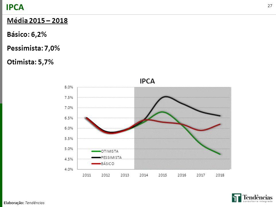 27 IPCA Elaboração: Tendências Média 2015 – 2018 Básico: 6,2% Pessimista: 7,0% Otimista: 5,7%