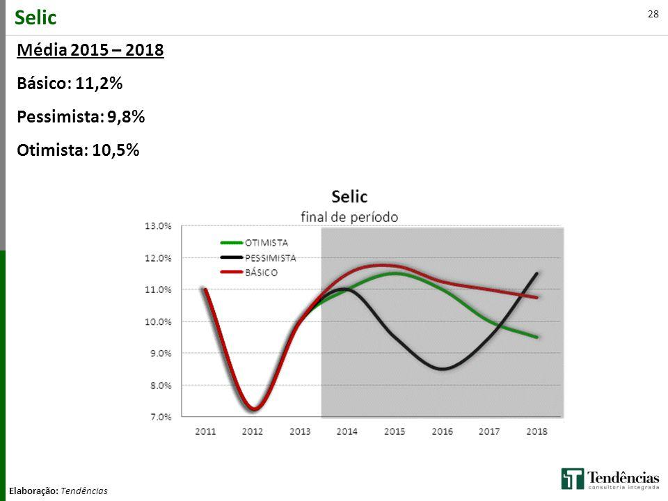 28 Selic Elaboração: Tendências Média 2015 – 2018 Básico: 11,2% Pessimista: 9,8% Otimista: 10,5%