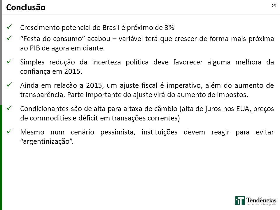 """29 Crescimento potencial do Brasil é próximo de 3% """"Festa do consumo"""" acabou – variável terá que crescer de forma mais próxima ao PIB de agora em dian"""