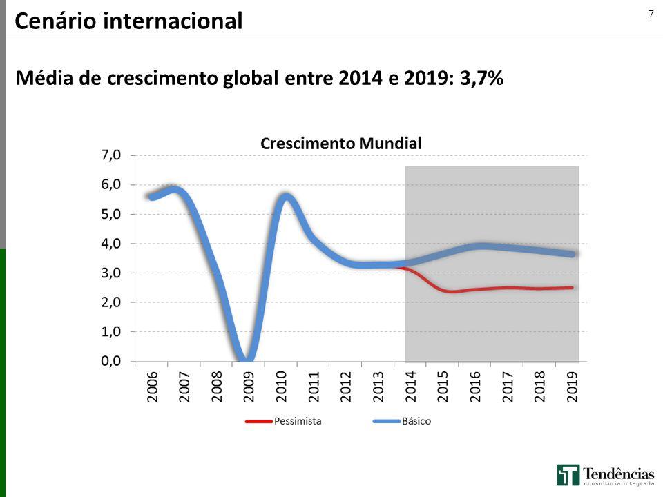 Cenário internacional Média de crescimento global entre 2014 e 2019: 3,7% 7