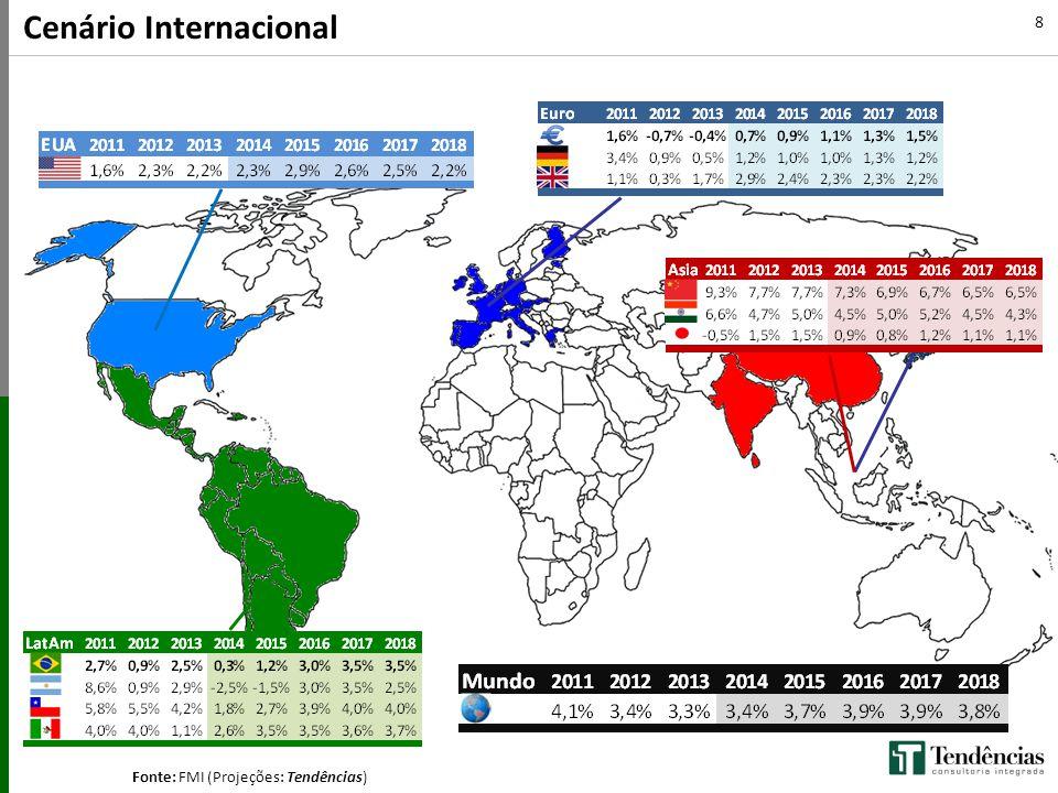 Fonte: FMI (Projeções: Tendências) 8 Cenário Internacional