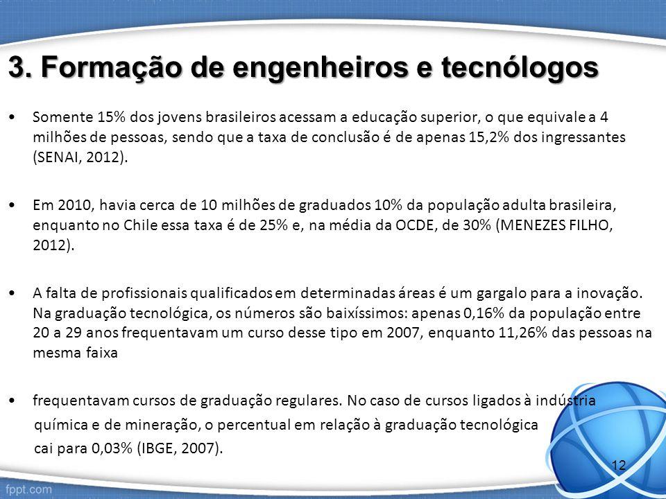 3. Formação de engenheiros e tecnólogos Somente 15% dos jovens brasileiros acessam a educação superior, o que equivale a 4 milhões de pessoas, sendo q