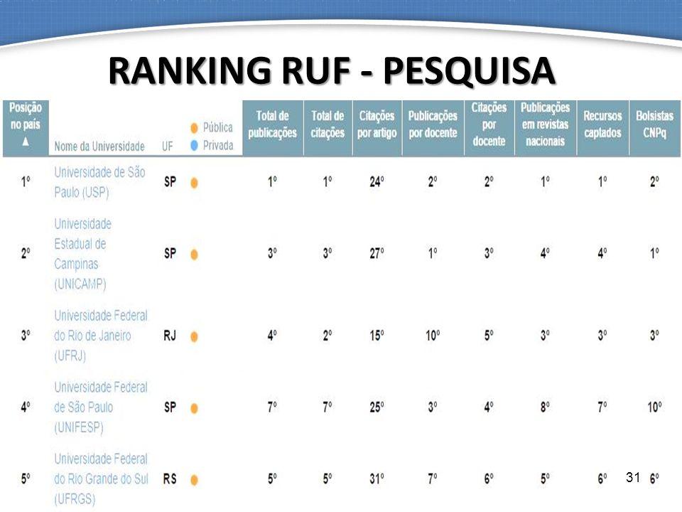 RANKING RUF - PESQUISA 31