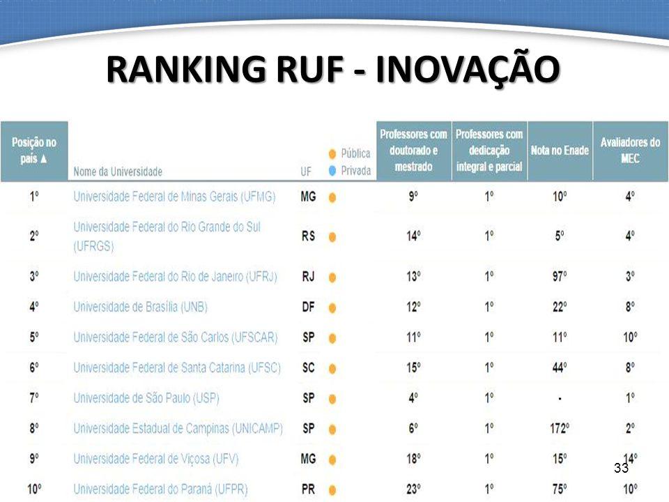 RANKING RUF - INOVAÇÃO 33