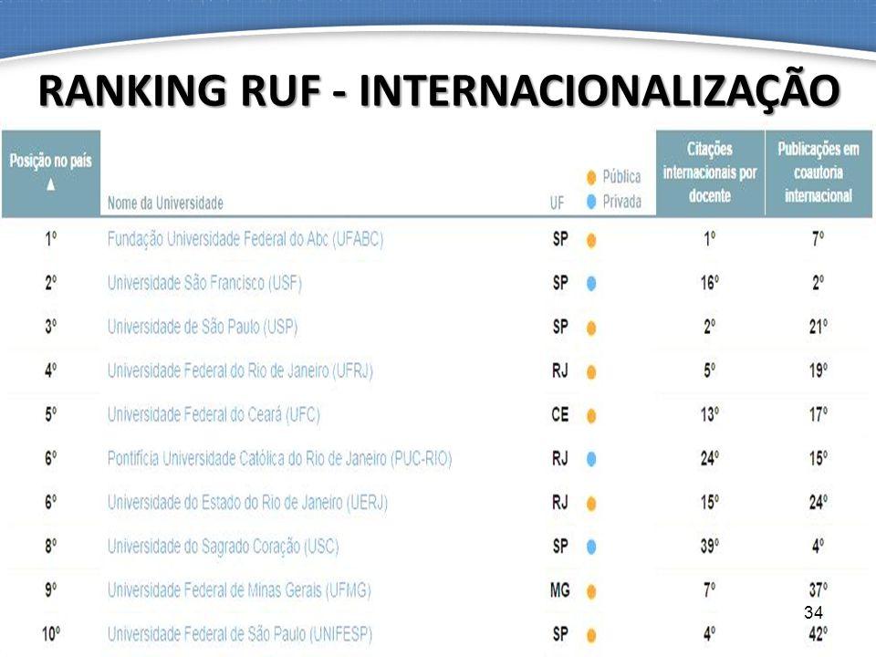 RANKING RUF - INTERNACIONALIZAÇÃO 34