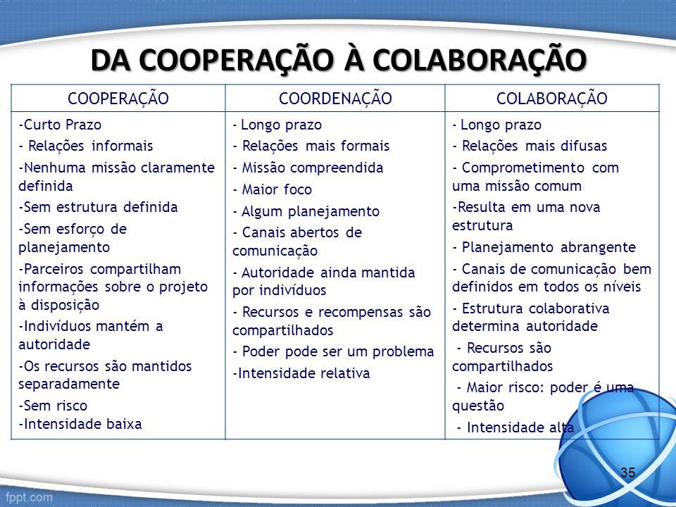 COOPERAÇÃOCOORDENAÇÃOCOLABORAÇÃO -Curto Prazo - Relações informais -Nenhuma missão claramente definida -Sem estrutura definida -Sem esforço de planeja