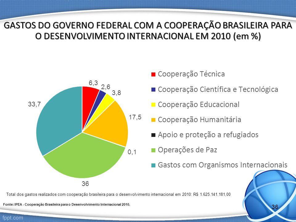 GASTOS DO GOVERNO FEDERAL COM A COOPERAÇÃO BRASILEIRA PARA O DESENVOLVIMENTO INTERNACIONAL EM 2010 (em %) Fonte: IPEA - Cooperação Brasileira para o Desenvolvimento Internacional 2010.