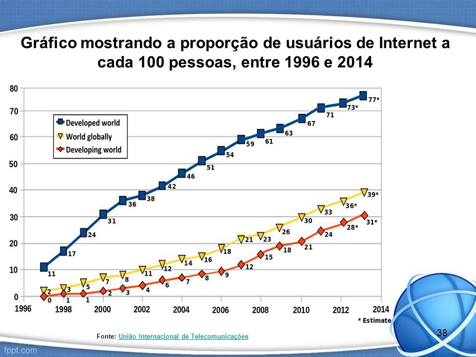 Gráfico mostrando a proporção de usuários de Internet a cada 100 pessoas, entre 1996 e 2014 Fonte: União Internacional de TelecomunicaçõesUnião Internacional de Telecomunicações 38