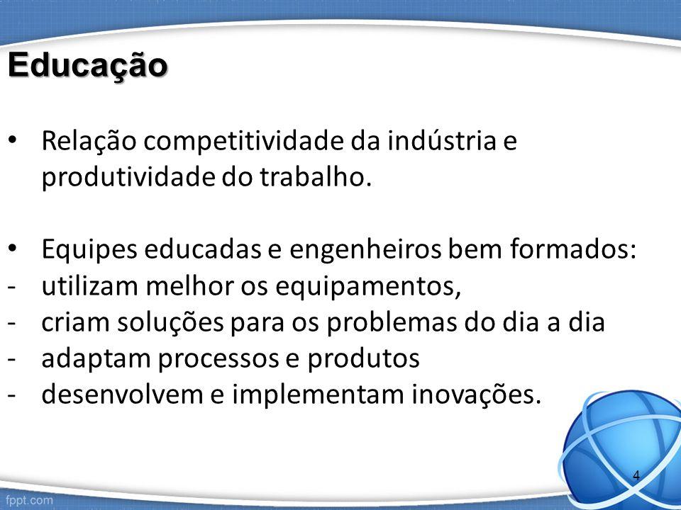 Educação Relação competitividade da indústria e produtividade do trabalho. Equipes educadas e engenheiros bem formados: -utilizam melhor os equipament