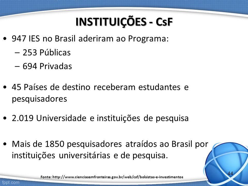 947 IES no Brasil aderiram ao Programa: –253 Públicas –694 Privadas 45 Países de destino receberam estudantes e pesquisadores 2.019 Universidade e instituições de pesquisa Mais de 1850 pesquisadores atraídos ao Brasil por instituições universitárias e de pesquisa.