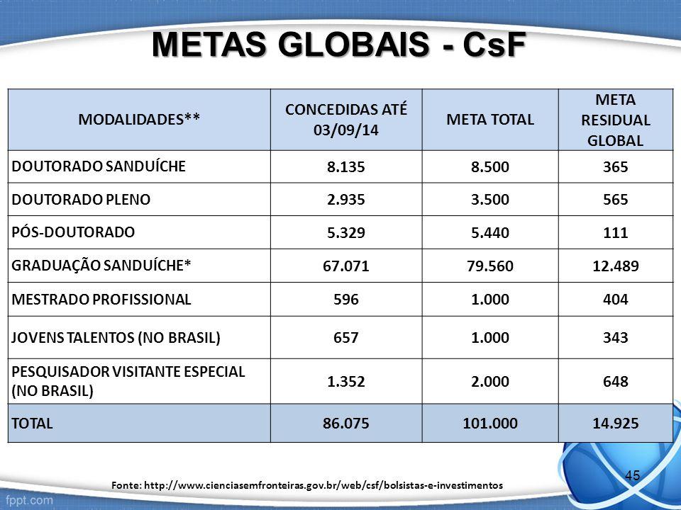 MODALIDADES** CONCEDIDAS ATÉ 03/09/14 META TOTAL META RESIDUAL GLOBAL DOUTORADO SANDUÍCHE 8.1358.500365 DOUTORADO PLENO 2.9353.500565 PÓS-DOUTORADO 5.