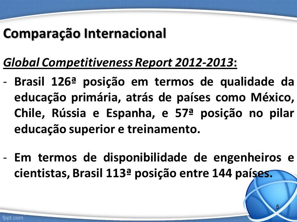 Comparação Internacional Global Competitiveness Report 2012-2013: -Brasil 126ª posição em termos de qualidade da educação primária, atrás de países como México, Chile, Rússia e Espanha, e 57ª posição no pilar educação superior e treinamento.