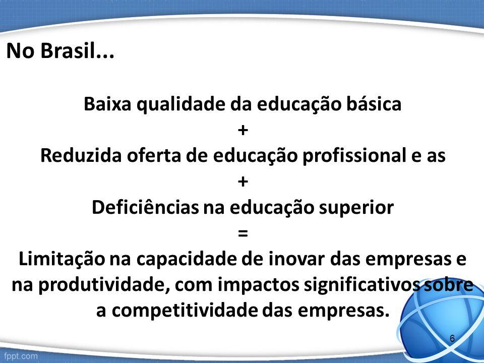 No Brasil... Baixa qualidade da educação básica + Reduzida oferta de educação profissional e as + Deficiências na educação superior = Limitação na cap