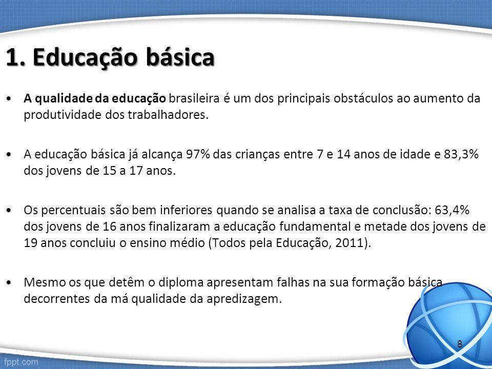 1. Educação básica A qualidade da educação brasileira é um dos principais obstáculos ao aumento da produtividade dos trabalhadores. A educação básica