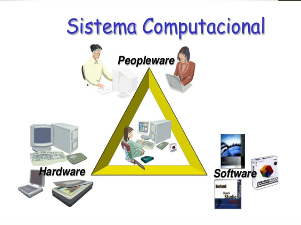 Hardware e software O Computador é dividido basicamente em duas partes: Hardware e software