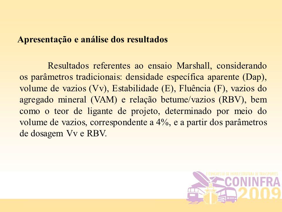 Apresentação e análise dos resultados Resultados referentes ao ensaio Marshall, considerando os parâmetros tradicionais: densidade específica aparente