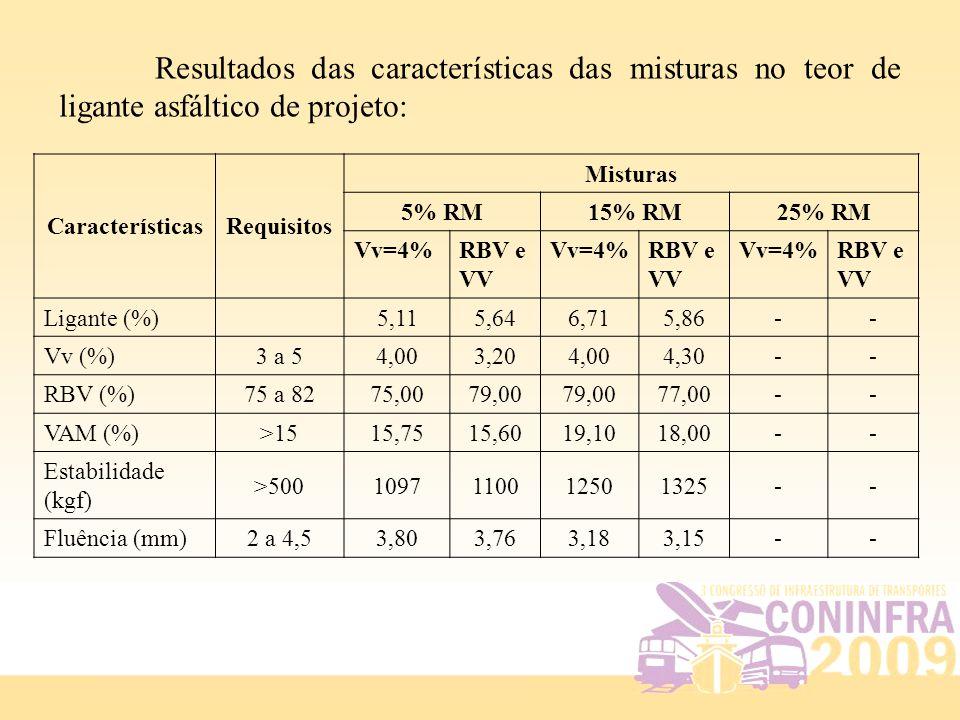 CaracterísticasRequisitos Misturas 5% RM15% RM25% RM Vv=4%RBV e VV Vv=4%RBV e VV Vv=4%RBV e VV Ligante (%)5,115,646,715,86-- Vv (%)3 a 54,003,204,004,