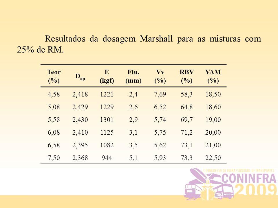 Resultados da dosagem Marshall para as misturas com 25% de RM. Teor (%) D ap E (kgf) Flu. (mm) Vv (%) RBV (%) VAM (%) 4,582,41812212,47,6958,318,50 5,