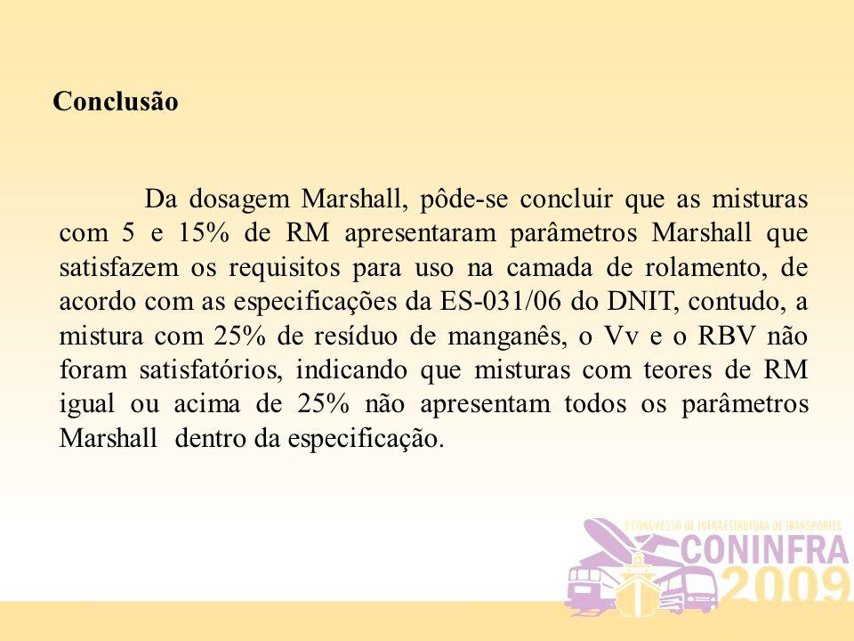 Conclusão Da dosagem Marshall, pôde-se concluir que as misturas com 5 e 15% de RM apresentaram parâmetros Marshall que satisfazem os requisitos para u