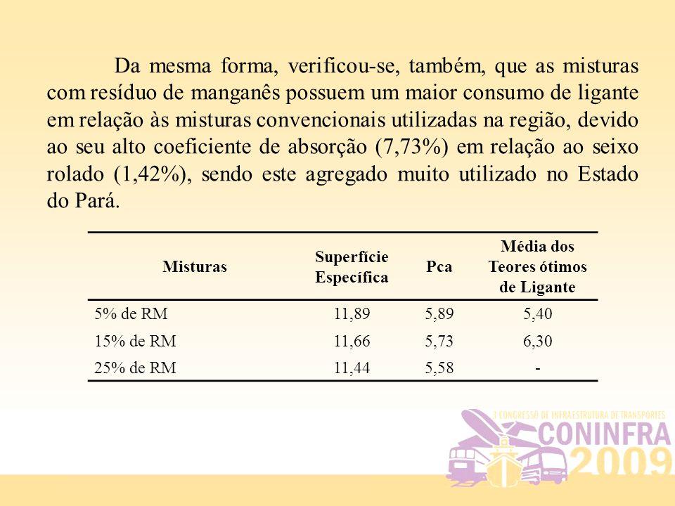 Da mesma forma, verificou-se, também, que as misturas com resíduo de manganês possuem um maior consumo de ligante em relação às misturas convencionais