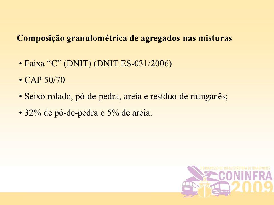 """Composição granulométrica de agregados nas misturas Faixa """"C"""" (DNIT) (DNIT ES-031/2006) CAP 50/70 Seixo rolado, pó-de-pedra, areia e resíduo de mangan"""