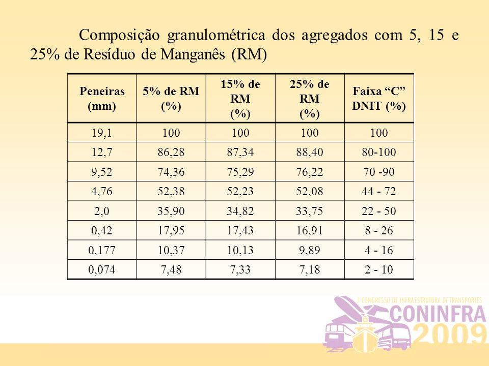 "Peneiras (mm) 5% de RM (%) 15% de RM (%) 25% de RM (%) Faixa ""C"" DNIT (%) 19,1 100 12,7 86,2887,3488,4080-100 9,52 74,3675,2976,2270 -90 4,76 52,3852,"