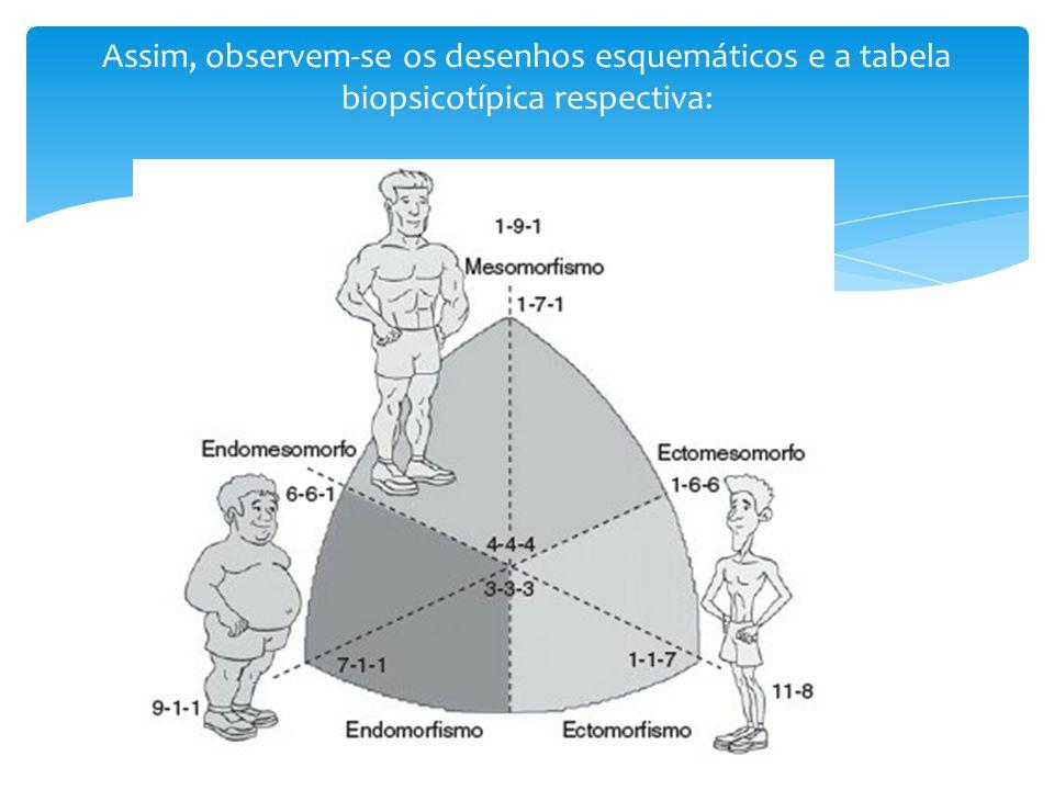 Assim, observem-se os desenhos esquemáticos e a tabela biopsicotípica respectiva: